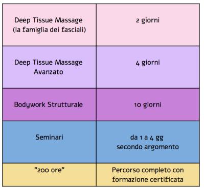 Deep Tissue Massage Bodywork Strutturale